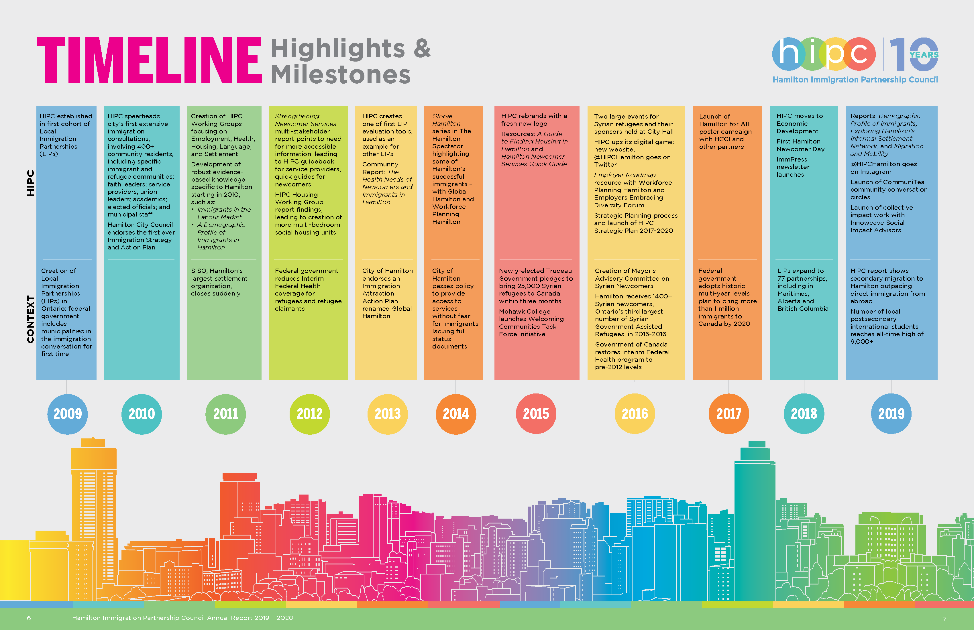 A visual representation of HIPC's timeline that appears in the annual report